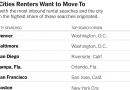 Which Cities Are Renters Fleeing, and Where Are They Going?