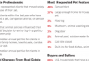 Pets and Real Estate Sales