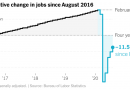 Job Growth Slackens, Signaling Vulnerability of Recovery