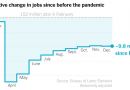 Jobs Report Shows Economy Backsliding as Pandemic Worsens: Live Updates