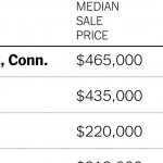Record Increases in Home Prices
